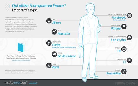 Résultats de la première enquête Foursquare en France | Engagement | Scoop.it