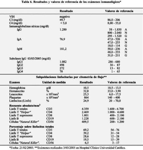 Revista chilena de enfermedades respiratorias - Deficiencia congénita de complemento: C3 y C4: Comunicación de un caso clínico | Participación del complemento en diferentes enfermedades. | Scoop.it