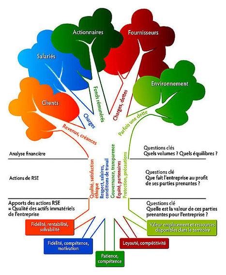 Où en sont les entreprises françaises en matière de RSE? | Intervalles | Scoop.it