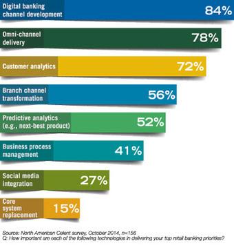 Big Data and Predictive Analytics: A Big Deal, Indeed   ABA Banking Journal   Big Data, why Big?   Scoop.it