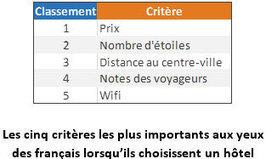 Choix de l'hôtel: les cinq critères les plus importants | Marketing Hôtelier | Scoop.it
