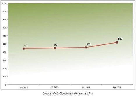 L'utilisation du Cloud en forte progression dans les entreprises françaises | Philippine Ruther | Scoop.it