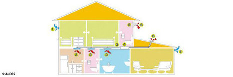 La VMR, pour ventiler facilement son habitat en rénovation - ETI Construction | Maison individuelle | Scoop.it