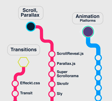 Web Animation Infographics: A Map of the Best Animation Libraries for JavaScript and CSS3 plus Performance Tips | web tendencies | Scoop.it