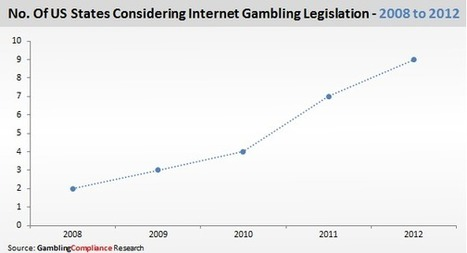 U.S. States Increasingly Turning To Internet Gambling, Chris Krafcik, GamblingCompliance | Poker & eGaming News | Scoop.it