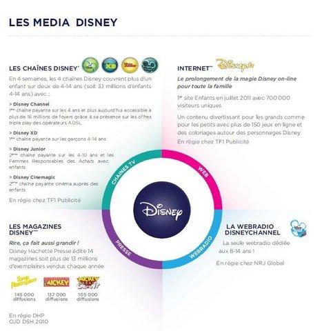 Chronique Disney (Business) Disney, c'est une offre multi-canaux pour toucher tout le monde : TV, Presse, Web et même radio ! Explication en un seul visuel... | Chaînes Disney (TV - Canalsat - Orange - Freebox - Neufbox ...) | Scoop.it