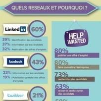 Baromètre du recrutement 2.0, les résultats 2012 | Médias et réseaux sociaux professionnels | Scoop.it