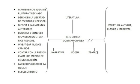 Literatura Contemporanea | Literatura Contemporánea | Scoop.it