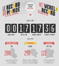 La Belgique tient son record du monde ! | Mais n'importe quoi ! | Scoop.it