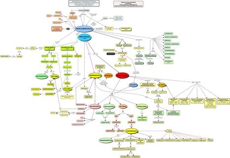 Mapa Mental - ¿Qué es y cómo funciona la teoría de las inteligencias múltiples? | Curso #ccfuned:Teoría de las Inteligencias Múltiples | Scoop.it