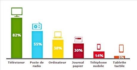 Quelle stratégie sur le web pour les radios généralistes? | DocPresseESJ | Scoop.it