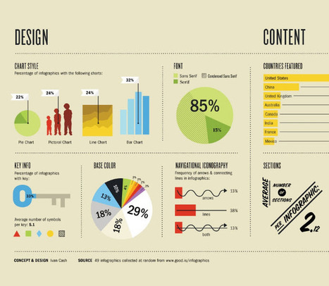 Incorporating Infographics in eLearning | Disruptive eLearning | Scoop.it