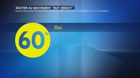 "60% des Français soutiennent le mouvement ""Nuit Debout"" 