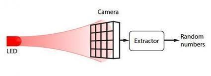 Physics team uses pixel sensitivity of smartphone as a random generator for encryption | David Tetreault | Scoop.it