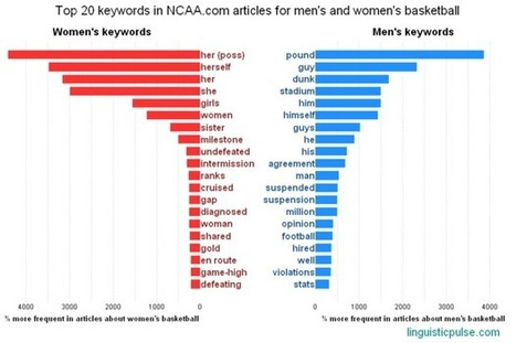 The Most Used Words in Men's vs. Women's Basketball Coverage | Applied linguistics and knowledge engineering | Scoop.it
