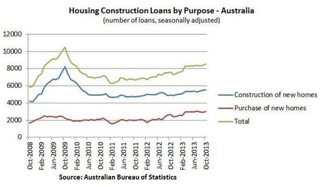 Australian Construction News: Housing Construction Finance Soars to Thee Year Highs | News | Scoop.it