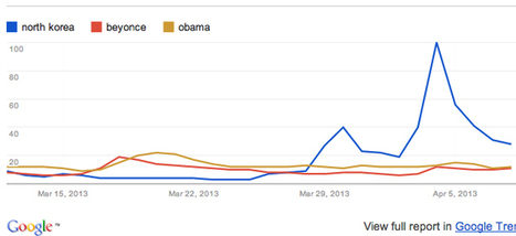 Chart: Americans are more interested in North Korea than Beyonce or Obama right now | North Korea | Scoop.it
