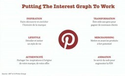[#Pinterest] Les 6 leviers pour booster sa marque » Le Blog du Personal Branding | ALL ABOUT PINTEREST WITH PHILIPPE TREBAUL ON SCOOP.IT | Scoop.it