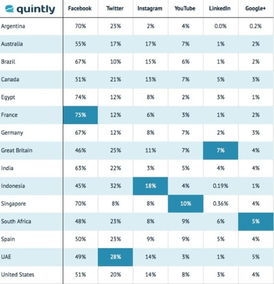 La majorité des grandes marques continuent de se focaliser sur #Facebook - #SocialMedia   Les Médias Sociaux pour l'entreprise   Scoop.it