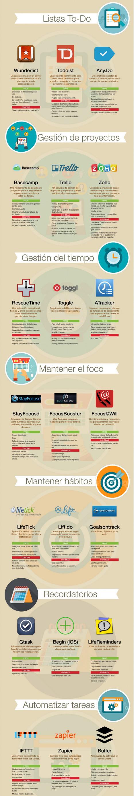 #Productividad Personal: 21 apps de productividad | Estrategias de desarrollo de Habilidades Directivas  : | Scoop.it