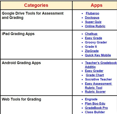 Over 20 Great Grading and Assessment Tools and Apps for Teachers ~ Educational Technology and Mobile Learning   Teach and tech   Scoop.it