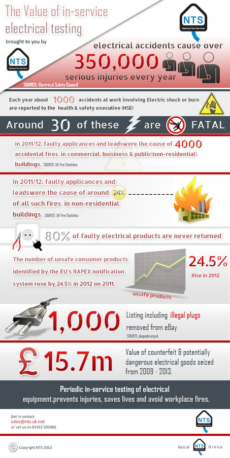 Electrical Testing services UK | PAT Testing Services | Scoop.it