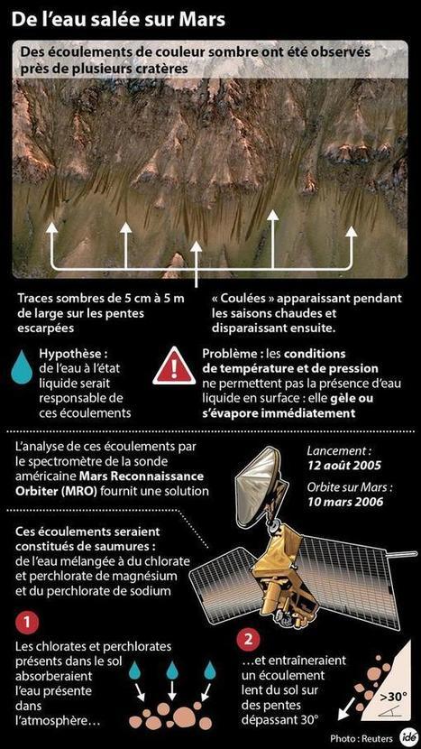 De l'eau salée sur Mars  L'explication du phénomène   fleenligne   Scoop.it