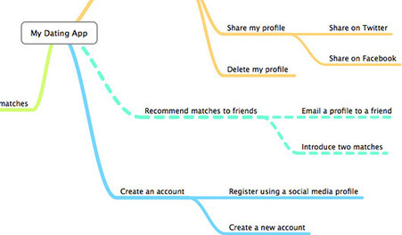 Stuck in the Details? Mind Map User Tasks - UX Booth | UX Booth | UXploration | Scoop.it