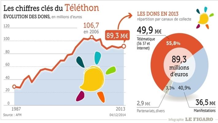Comment faire un don au Téléthon en un tweet | TIC et TICE mais... en français | Scoop.it