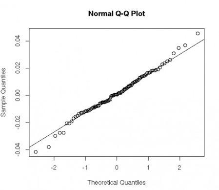 R for Quants, Part II (A)   Quantitative Finance   Scoop.it