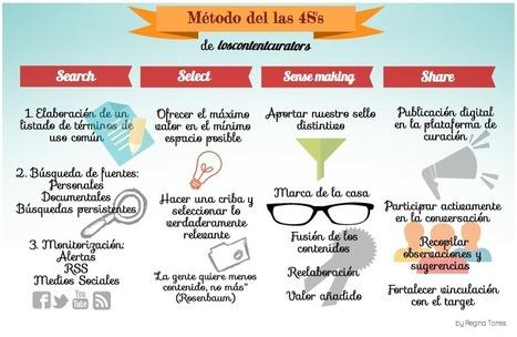Las 4 S del curador de contenidos #infografia #infographic #marketing | Curación de contenidos | Scoop.it