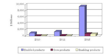 BCC Research: Global market for synthetic biology to grow to $10.8 billion by 2016 | SynBioFromLeukipposInstitute | Scoop.it
