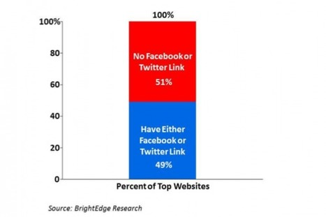 The social web still has a lot of room to grow | SEO and Social Media Marketing | Scoop.it