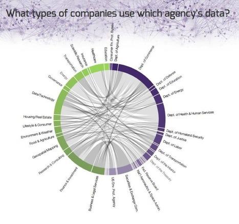 Open Data 500: Proof that open data fuels economic activity | Vox populi | Scoop.it