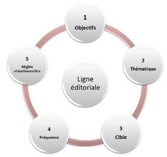 Zoom sur « LA LIGNE ÉDITORIALE » d'un blog - | Communication 2.0 et réseaux sociaux | Scoop.it