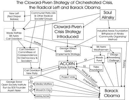 Acorn, Cloward-Piven and Obama; the trail of slime - Tom O'Halloran | Littlebytesnews Current Events | Scoop.it