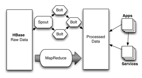 Near Real-time Processing Over Hadoop and HBase | CEP | Scoop.it