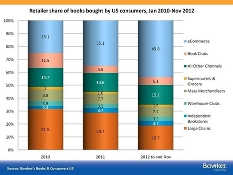 5 Valuable Charts That Show How Publishing Is Changing | Jane Friedman | self-publishing and marketing | Scoop.it