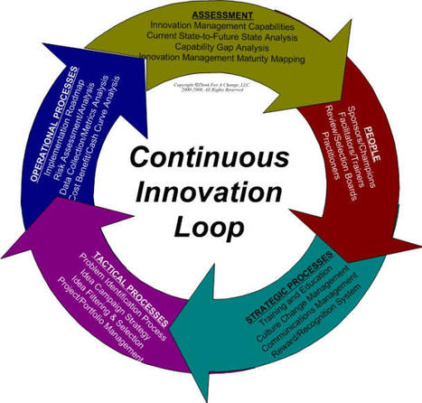 What is innovation? definition and meaning | Inclusion Education | Scoop.it
