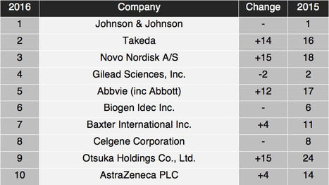 Johnson & Johnson tops IDEA Pharma's Productive Innovation Index for the fourth consecutive year | Patients, E-Patient, Patient Empowerment | Scoop.it