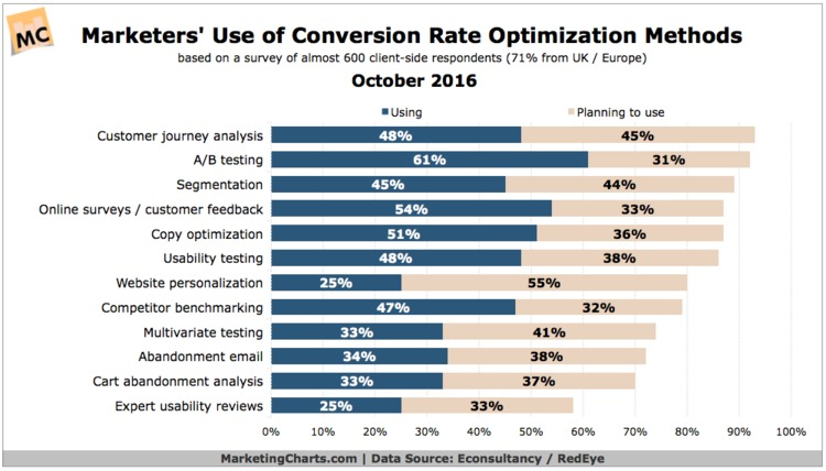 Which Conversion Rate Optimization Method Is Trending Most This Year? - MarketingCharts | The MarTech Digest | Scoop.it
