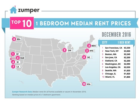 Mapping Seattle Rent Prices This Fall (October 2016) | Managing Rental properties. | Scoop.it