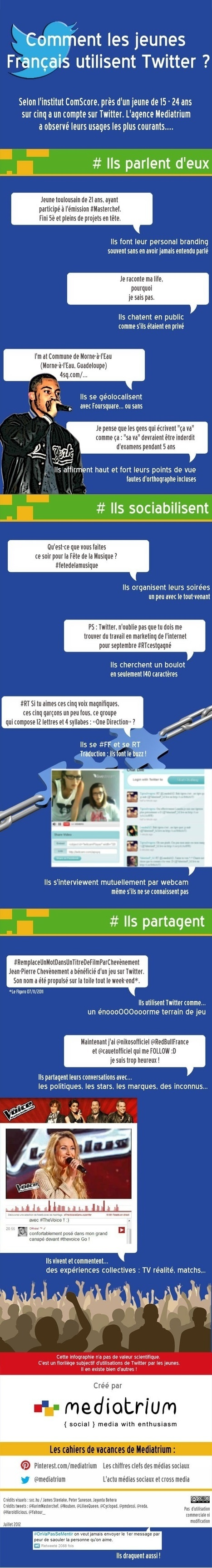 Comment les jeunes Français utilisent Twitter ? | French Class | Scoop.it