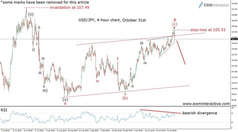 USDJPY and the Sudden Bullslaughter - EWM Interactive   Technical Analysis - Elliott Wave Theory   Scoop.it