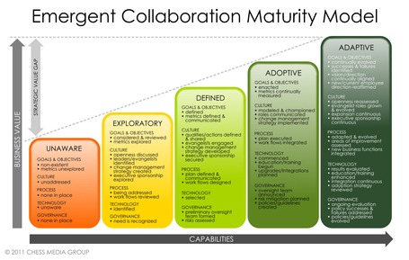The Five-Step Maturity Model for Building a Collaborative Organization | Dave B's Collaboration in Organisations | Scoop.it