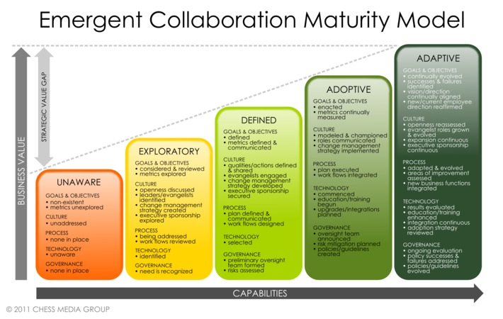 The Five-Step Maturity Model for Building a Collaborative Organization | Collaborationweb | Scoop.it