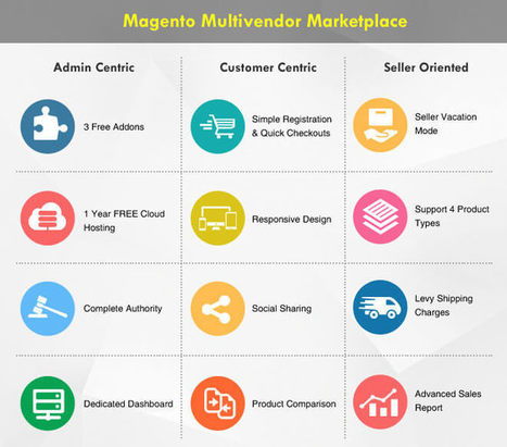 How to Build a Viral Online Marketplace like Etsy, eBay & Amazon?   Wordpress, Magento & Joomla Plugins Download   Scoop.it