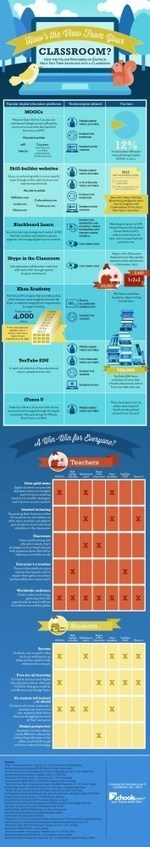 (Infographic) How Video Technology and Internet are Changing Education | The digital tipping point | Scoop.it