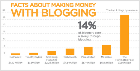 6 Ways to Make Money With Advertising on Your Blog and the Websites To Help You | Blog it and Curation | Scoop.it