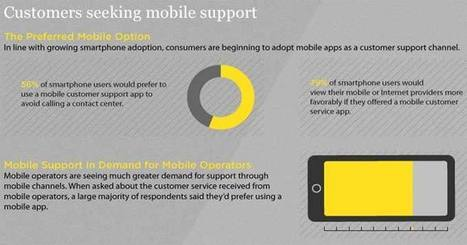 Infographic: Your Customers Want Support Via Smartphone | Mobile Marketing, Payments and Customer Experience | Scoop.it